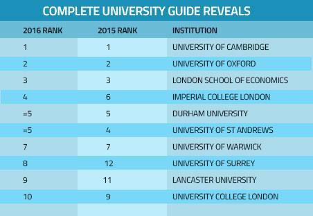 Рейтинг университетов