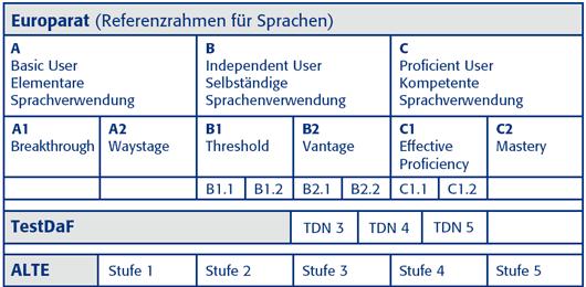 Уровни владения немецким TestDaf
