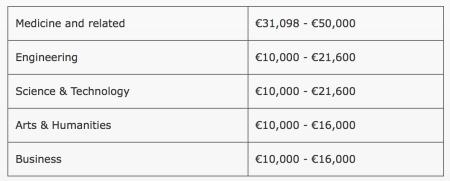 Стоимость обучения в Ирландии
