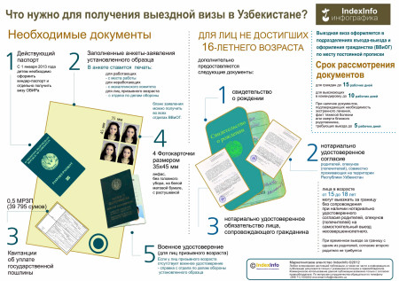 Получение выездной визы в Узбекистане