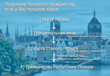 Получение польской визы