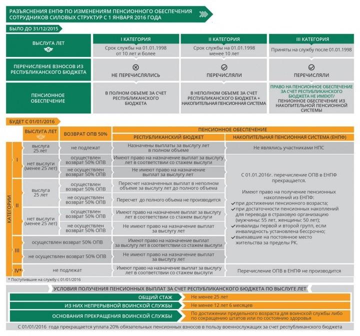 Разъяснение по изменениям пенсионного обеспечения военнослужащих с 1 января 2016 года