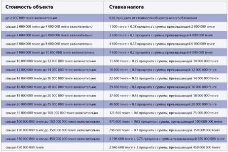 Таблица вычисления ставкы налога в Казахстане