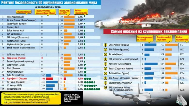 Рейтинг авиакомпаний по безопасности
