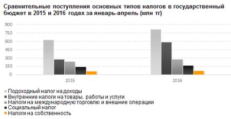 Сравнительные поступления основных типов налогов в Казахстане