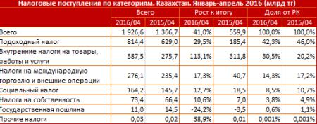 Таблица налоговых поступлений в Казахстане по категориям