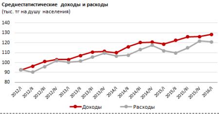 Доходы и расходы Казахстану