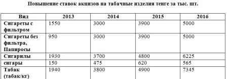 Акцизы на табачные изделия в Казахстане