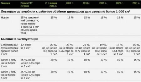 Таблица таможенных пошлин на импорт