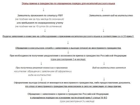 Схема полученние гражданства