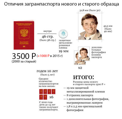 отличия загранпаспортов