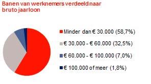 Минимальная зарплата в Голландии