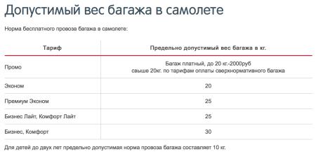 Стоимость упаковки и хранения багажа в аэропорту Внуково: правила провоза и регистрации