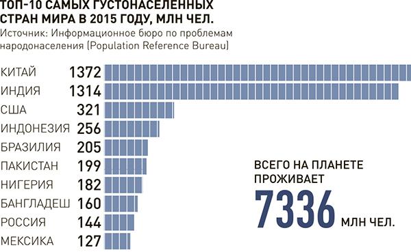 инфографика густонаселенных стран мира