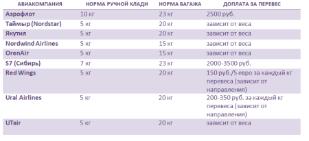 Информация по весу багажа