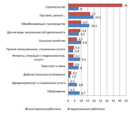 График занятости в 5 основных отраслях