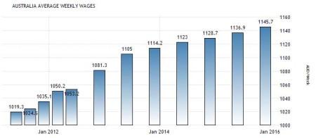 статистика зарплаты