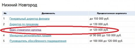 данные сайта superjob.ru
