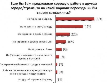 куда готовы переехать украинцы