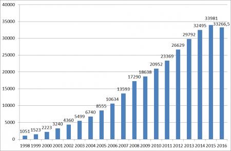 Зарплата в России в 1998-2016