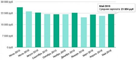 график изменения средних зарплат по Челябинску