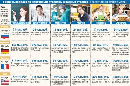 зарплата врача в разных странах