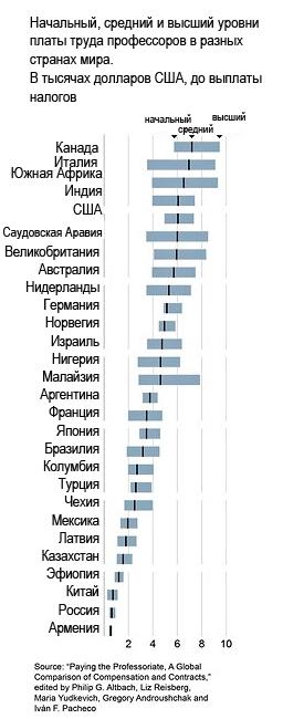 Зарплаты преподавателей государственных вузов разных стран