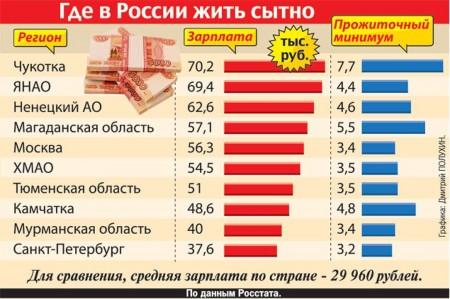 Где в России жить сытно