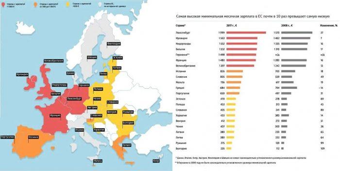 заработная плата в Евросоюзе