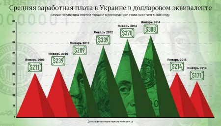 заработная плата в Укрине