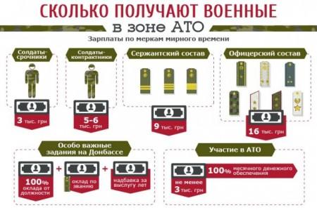 зарплата военных  в зоне АТО