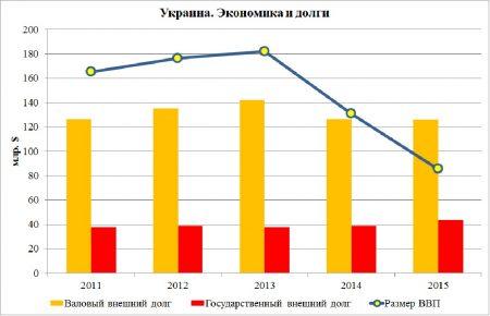 Минималка в украине