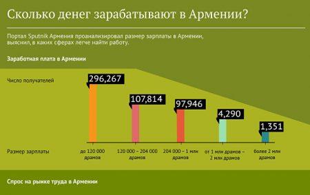 Заработок в Армении