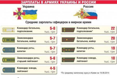 Зарплаты в армиях России и Украины