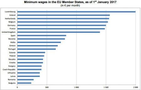Минимальная заработная плата в Португалии в сравнении с другими странами ЕС