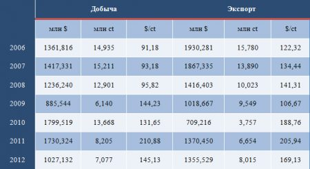 Добыча и экспорт алмазов ЮАР в 2006-2012 гг