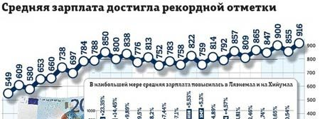 График зарплат в Эстонии