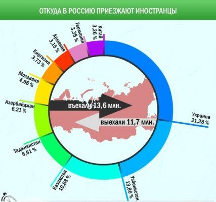Въезд мигрантов в Россию