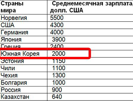 Южная Корея занимает 6 место по заработной плате в мире