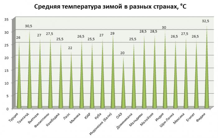 Температура в странах зимой