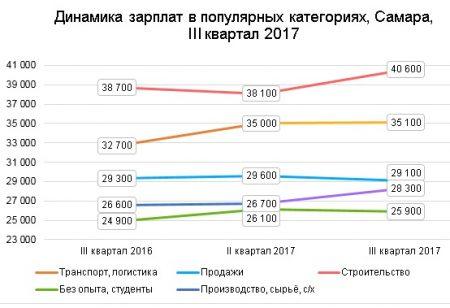 График зарплат в Самаре