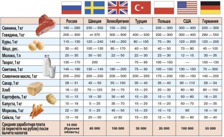 Цены на продукты в разных странах мира