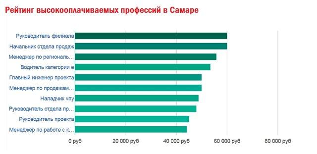 Рейтинг высокооплачиваемых профессий в Самаре