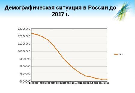 График демография