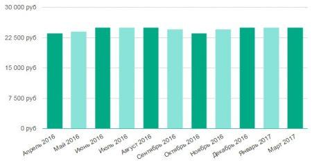 График заработной платы кассира в Санкт-Петербурге