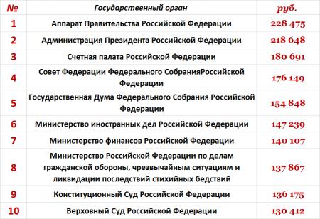 Средняя зарплата чиновников в России