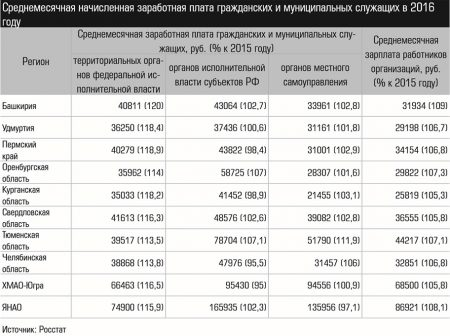 Таблица зарплат госслужащих в регионах страны в 2016 году