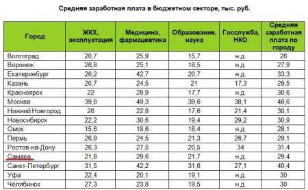 Таблица средних зарплат в бюджетной сфере