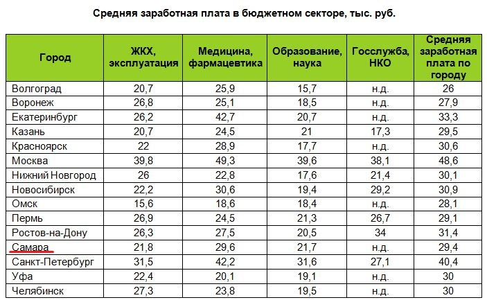 подумал, Средняя заработная плата города россии начал