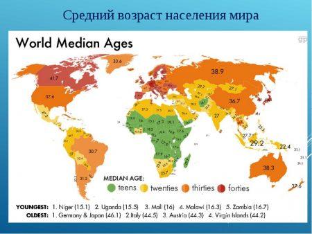 Средний возраст населения мира